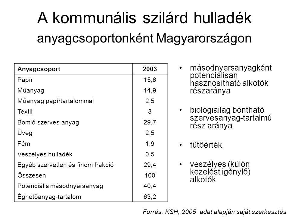 A kommunális szilárd hulladék anyagcsoportonként Magyarországon