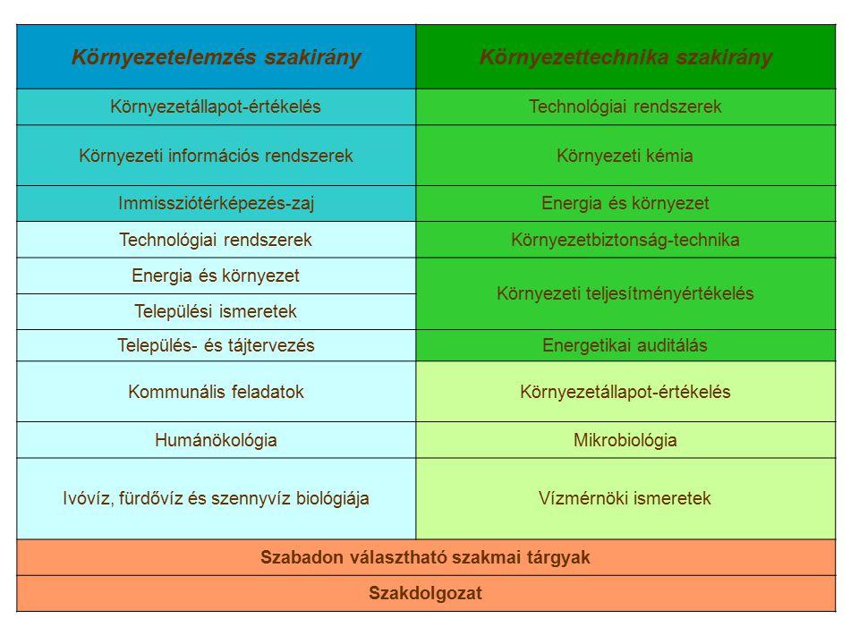 Környezetelemzés szakirány Környezettechnika szakirány