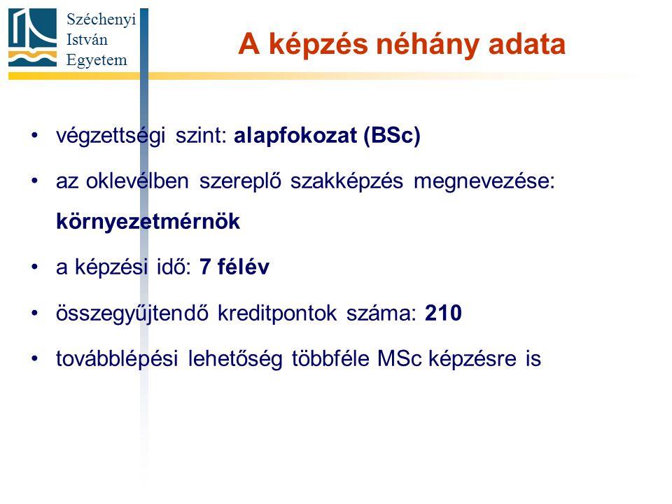 A képzés néhány adata végzettségi szint: alapfokozat (BSc)