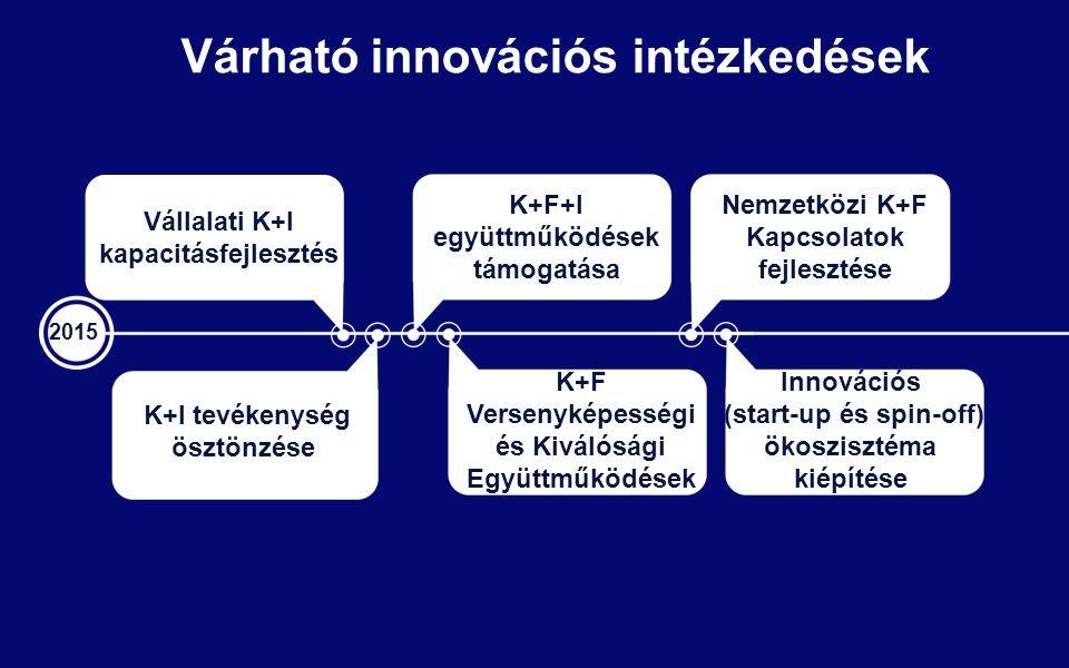Várható innovációs intézkedések