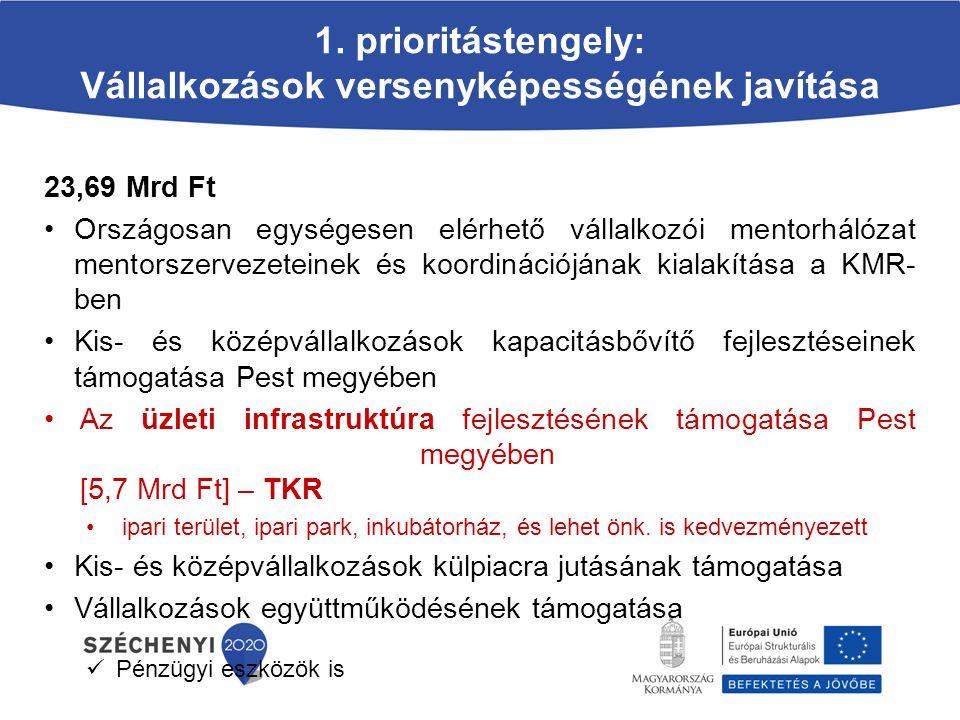 1. prioritástengely: Vállalkozások versenyképességének javítása