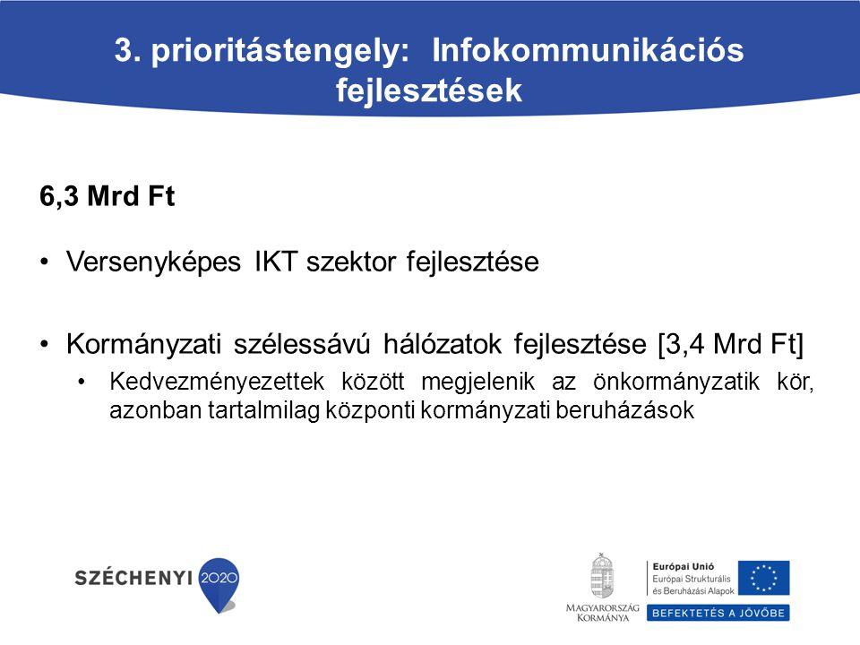 3. prioritástengely: Infokommunikációs fejlesztések
