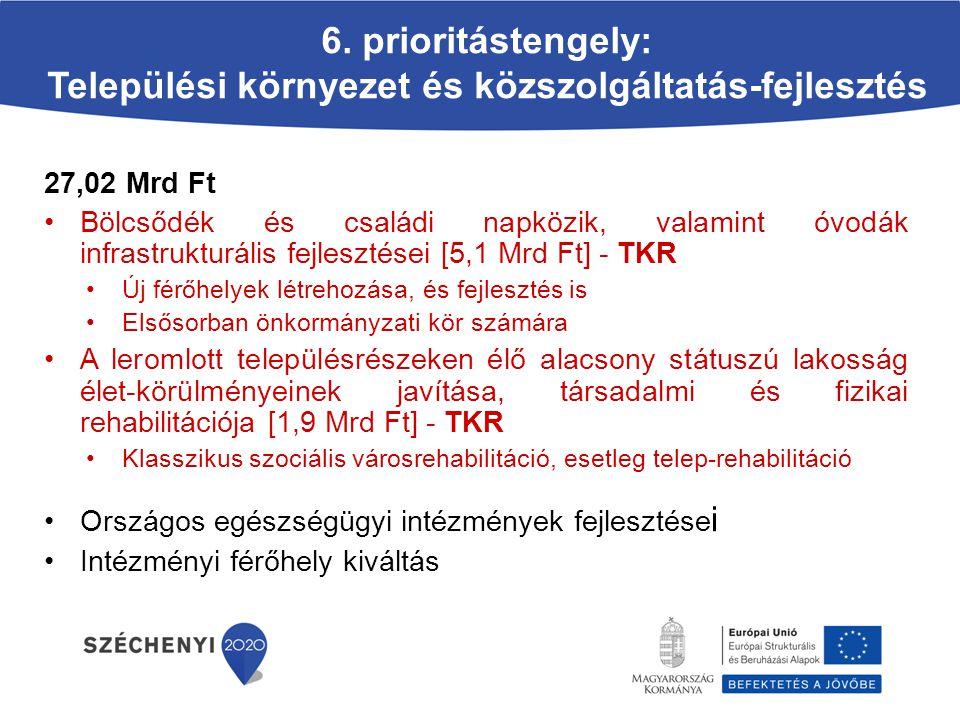 6. prioritástengely: Települési környezet és közszolgáltatás-fejlesztés