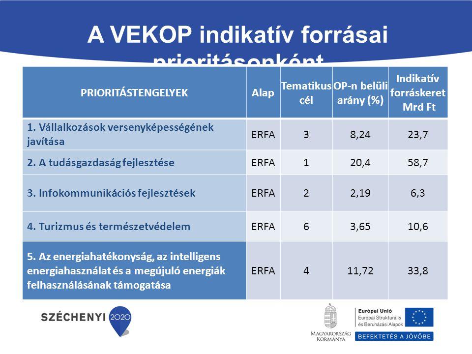A VEKOP indikatív forrásai prioritásonként