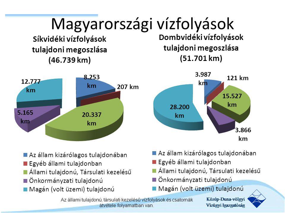 Magyarországi vízfolyások