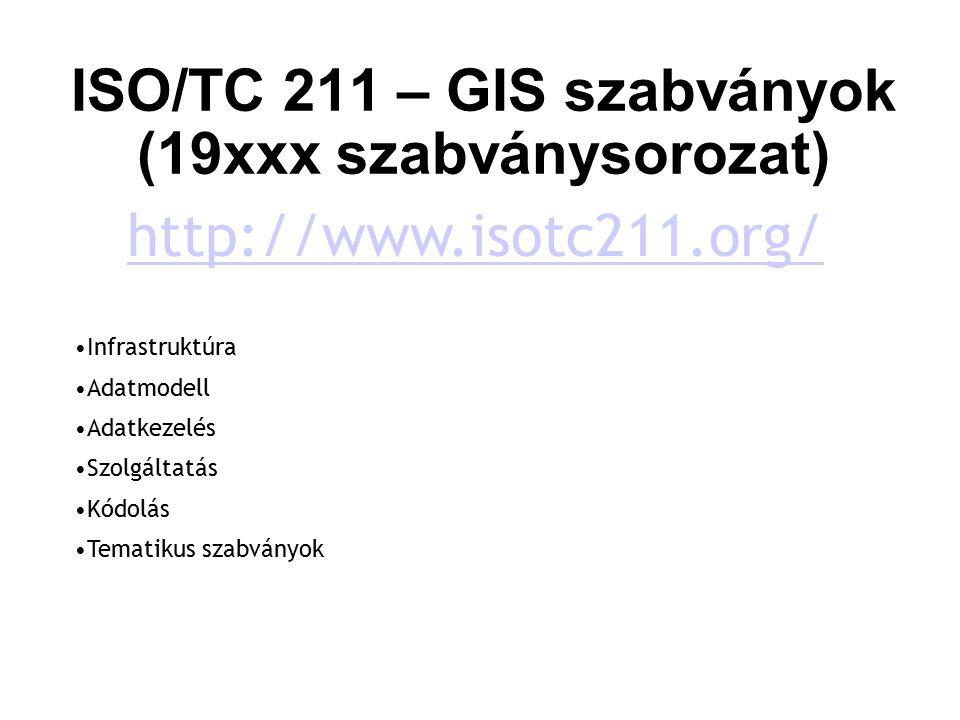 ISO/TC 211 – GIS szabványok (19xxx szabványsorozat)