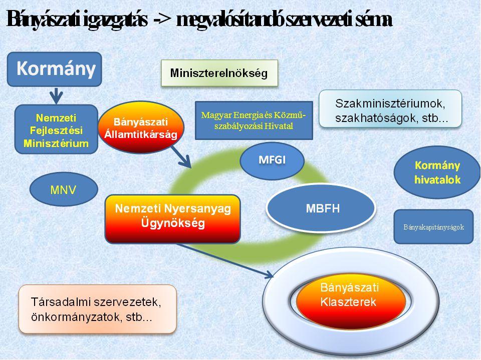Magyar Energia és Közmű-szabályozási Hivatal