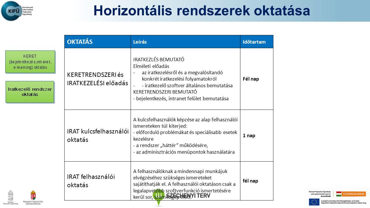 Horizontális rendszerek oktatása