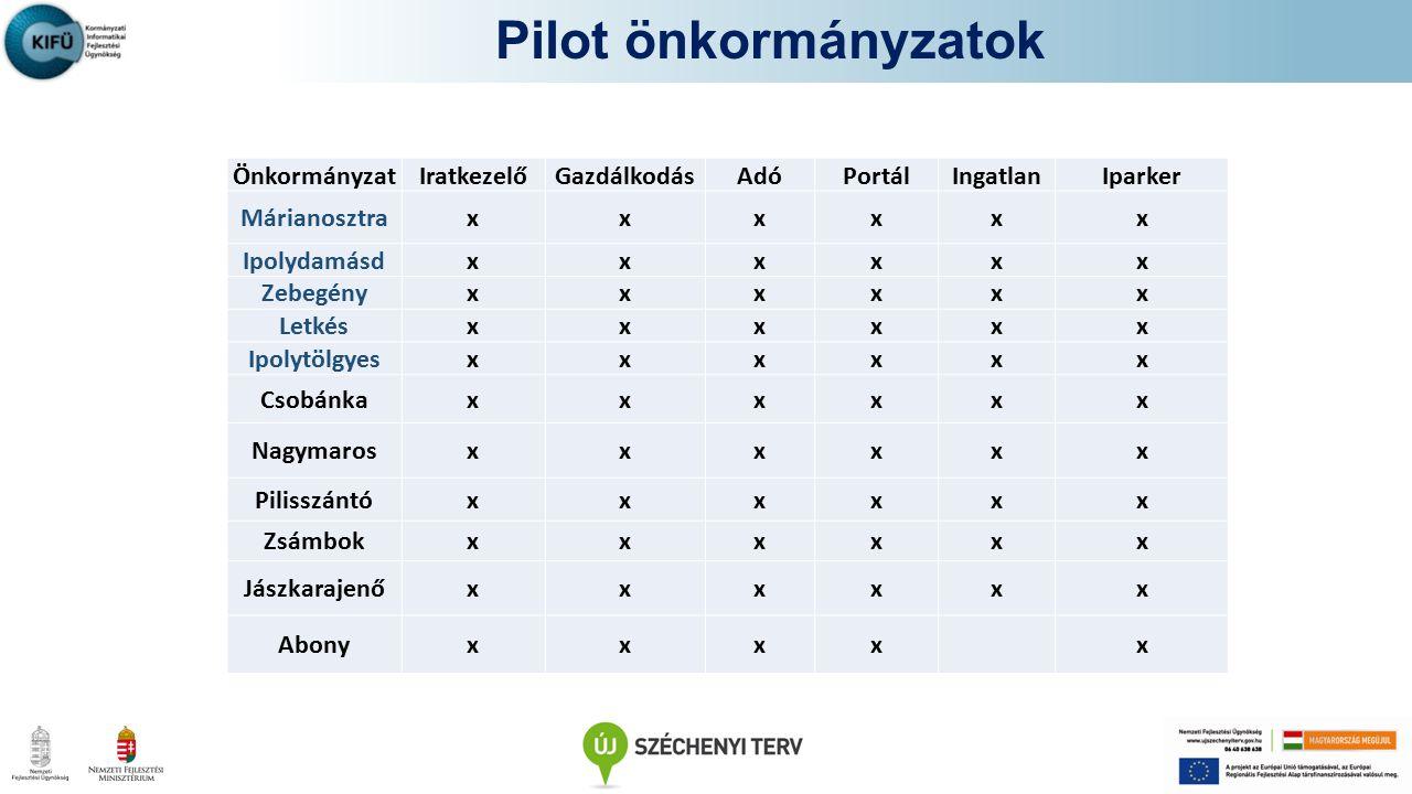 Pilot önkormányzatok Önkormányzat. Iratkezelő. Gazdálkodás. Adó. Portál. Ingatlan. Iparker. Márianosztra.