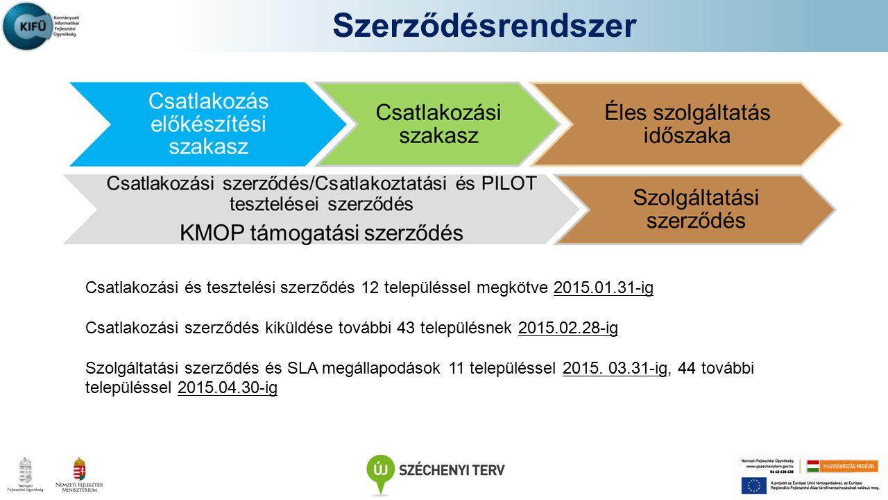 Szerződésrendszer Csatlakozási és tesztelési szerződés 12 településsel megkötve 2015.01.31-ig.