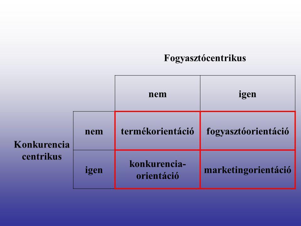 Konkurencia centrikus konkurencia-orientáció