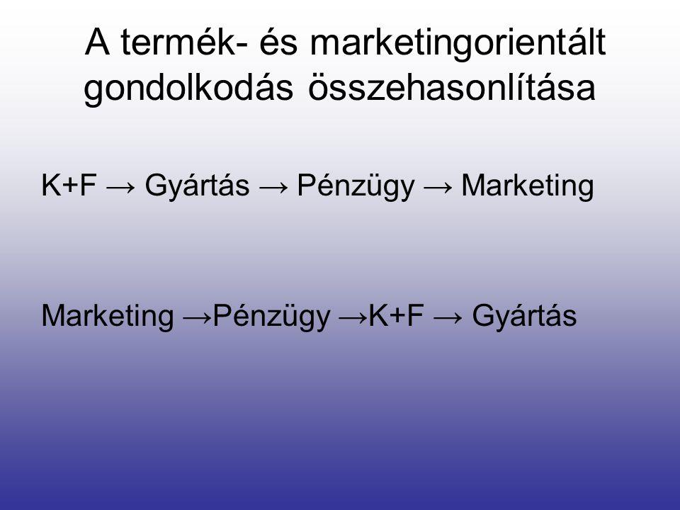 A termék- és marketingorientált gondolkodás összehasonlítása