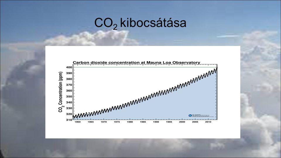 CO2 kibocsátása