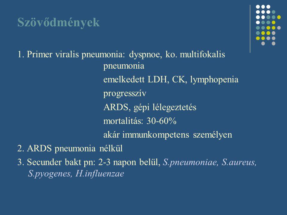 Szövődmények 1. Primer viralis pneumonia: dyspnoe, ko. multifokalis pneumonia. emelkedett LDH, CK, lymphopenia.
