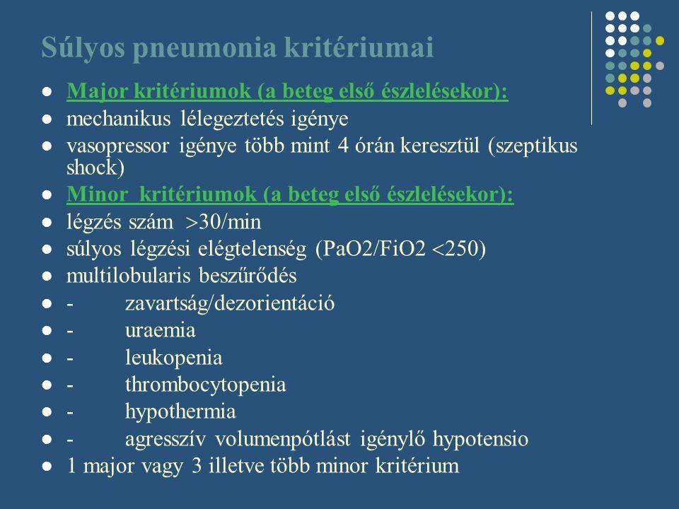 Súlyos pneumonia kritériumai