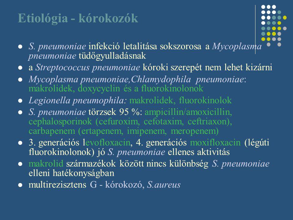 Etiológia - kórokozók S. pneumoniae infekció letalitása sokszorosa a Mycoplasma pneumoniae tüdőgyulladásnak.