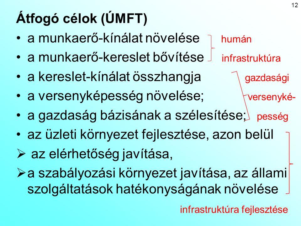 Átfogó célok (ÚMFT) a munkaerő-kínálat növelése humán. a munkaerő-kereslet bővítése infrastruktúra.