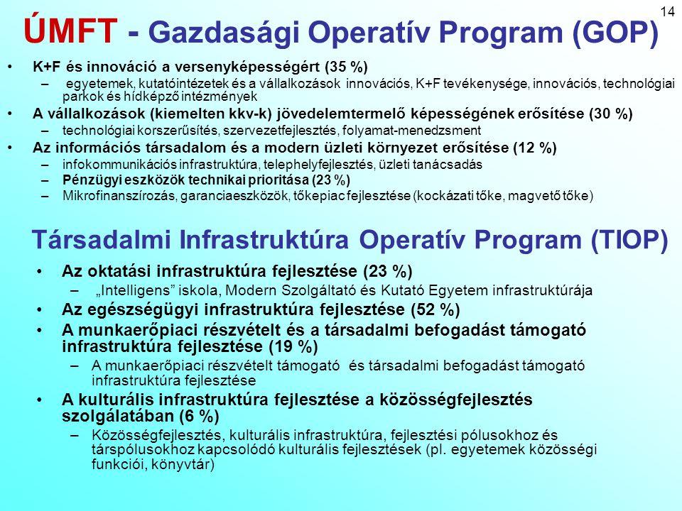ÚMFT - Gazdasági Operatív Program (GOP)