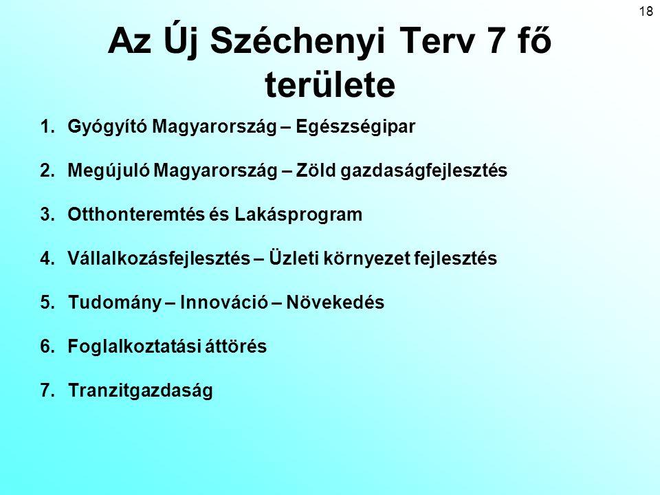 Az Új Széchenyi Terv 7 fő területe