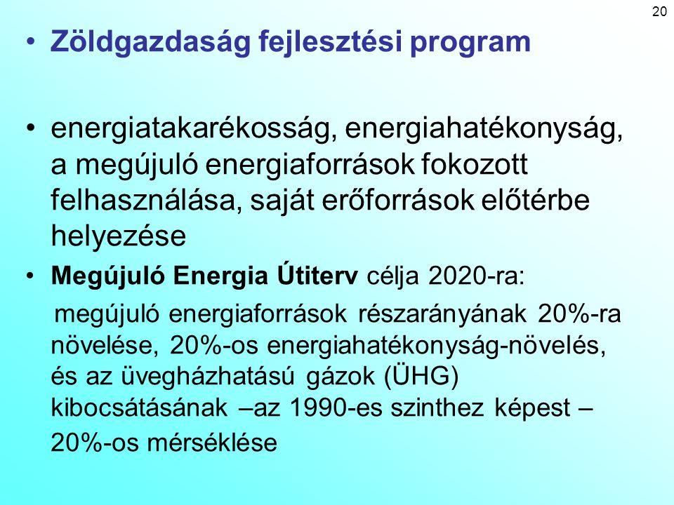 Zöldgazdaság fejlesztési program