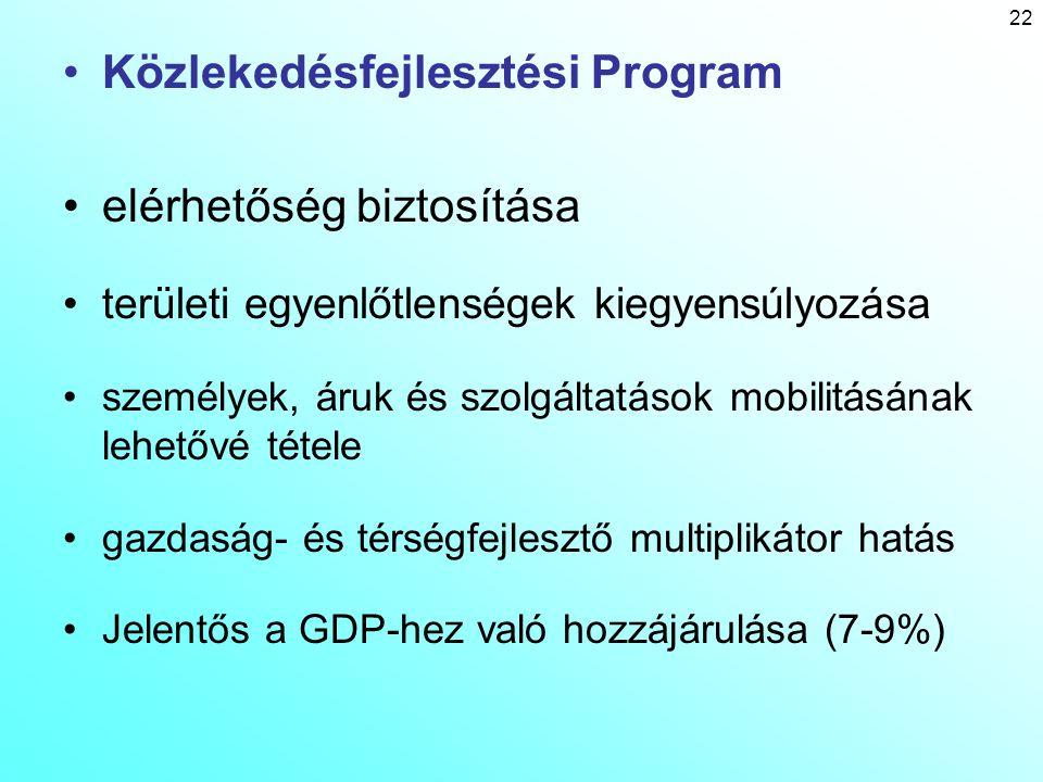 Közlekedésfejlesztési Program elérhetőség biztosítása