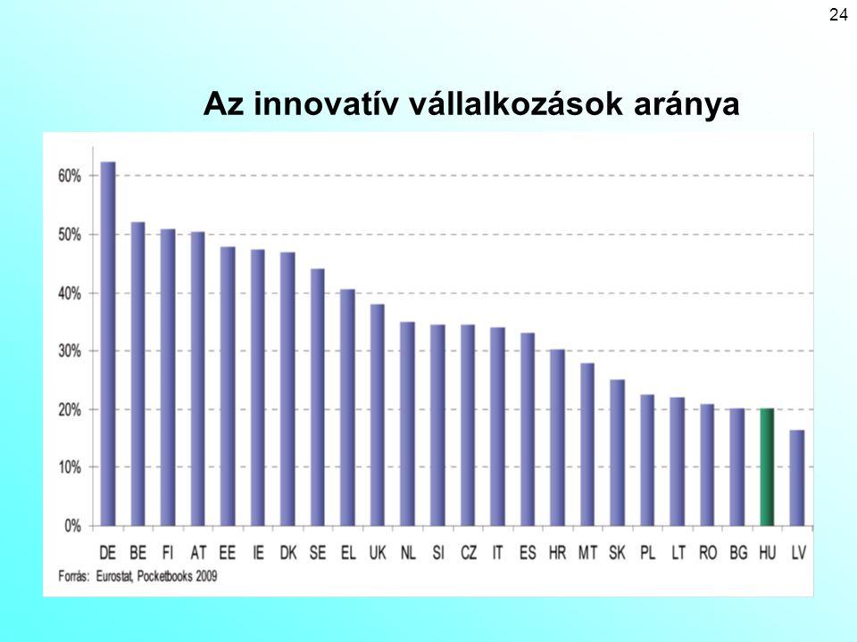 Az innovatív vállalkozások aránya
