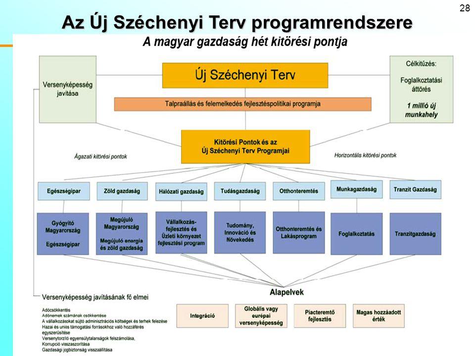 Az Új Széchenyi Terv programrendszere