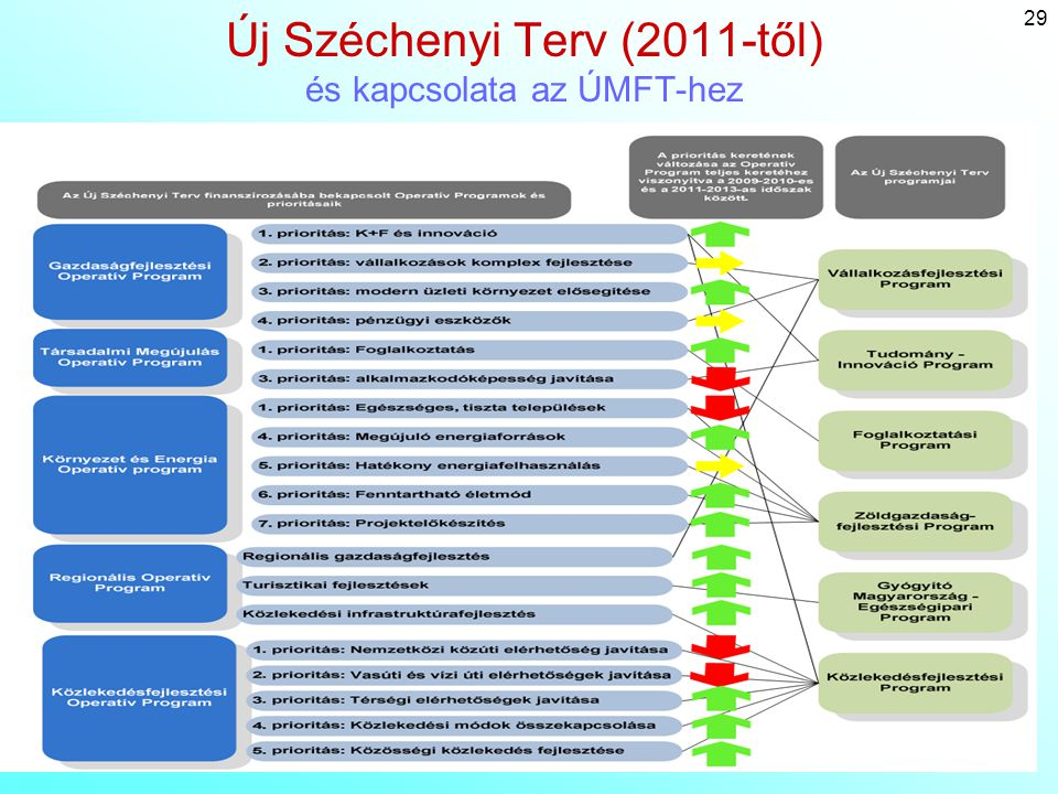 Új Széchenyi Terv (2011-től) és kapcsolata az ÚMFT-hez