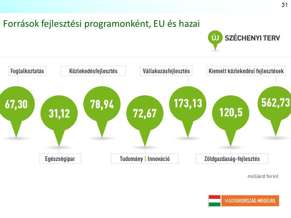 Források fejlesztési programonként, EU és hazai