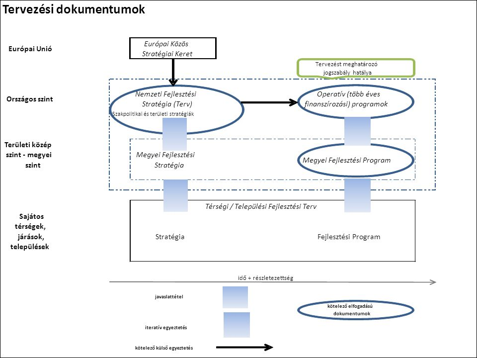 Tervezési dokumentumok