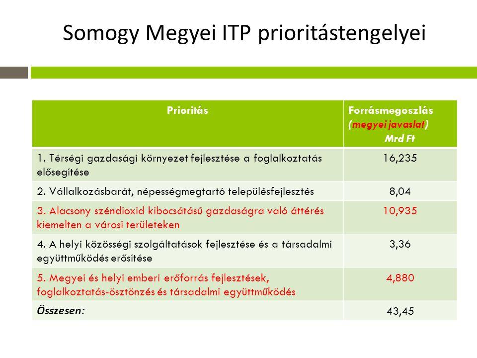 Somogy Megyei ITP prioritástengelyei