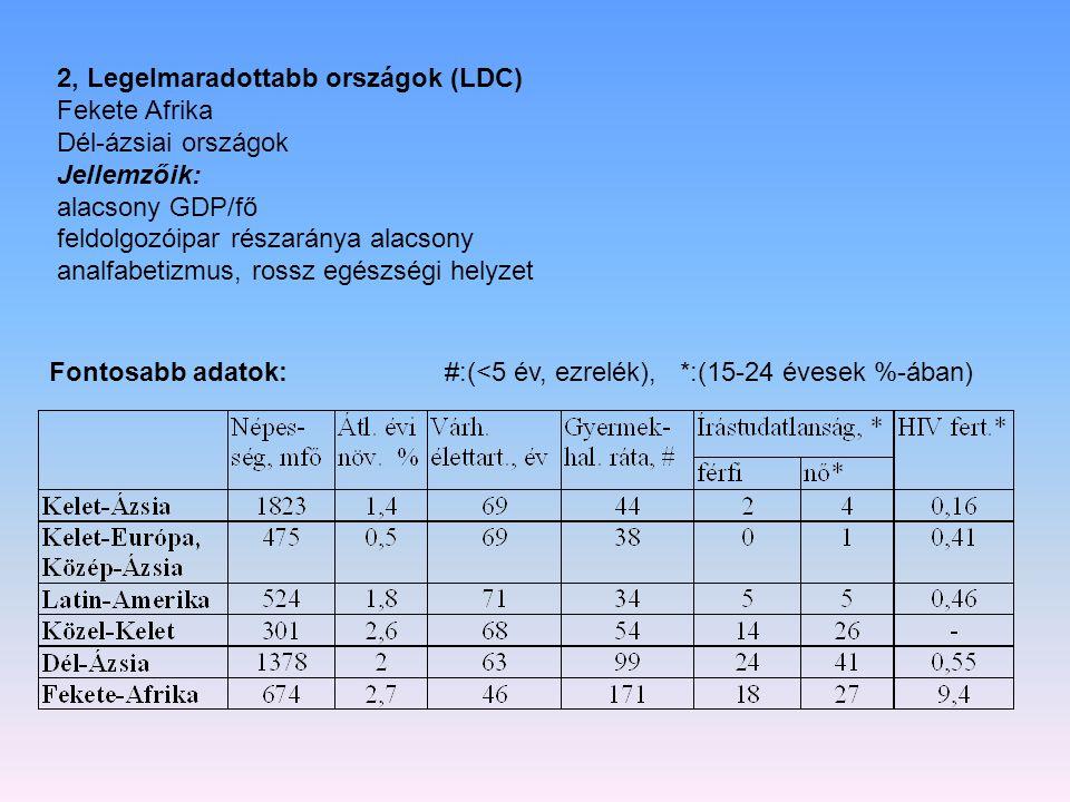 2, Legelmaradottabb országok (LDC)
