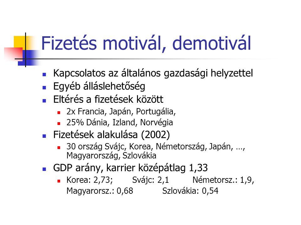 Fizetés motivál, demotivál