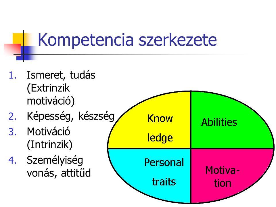 Kompetencia szerkezete