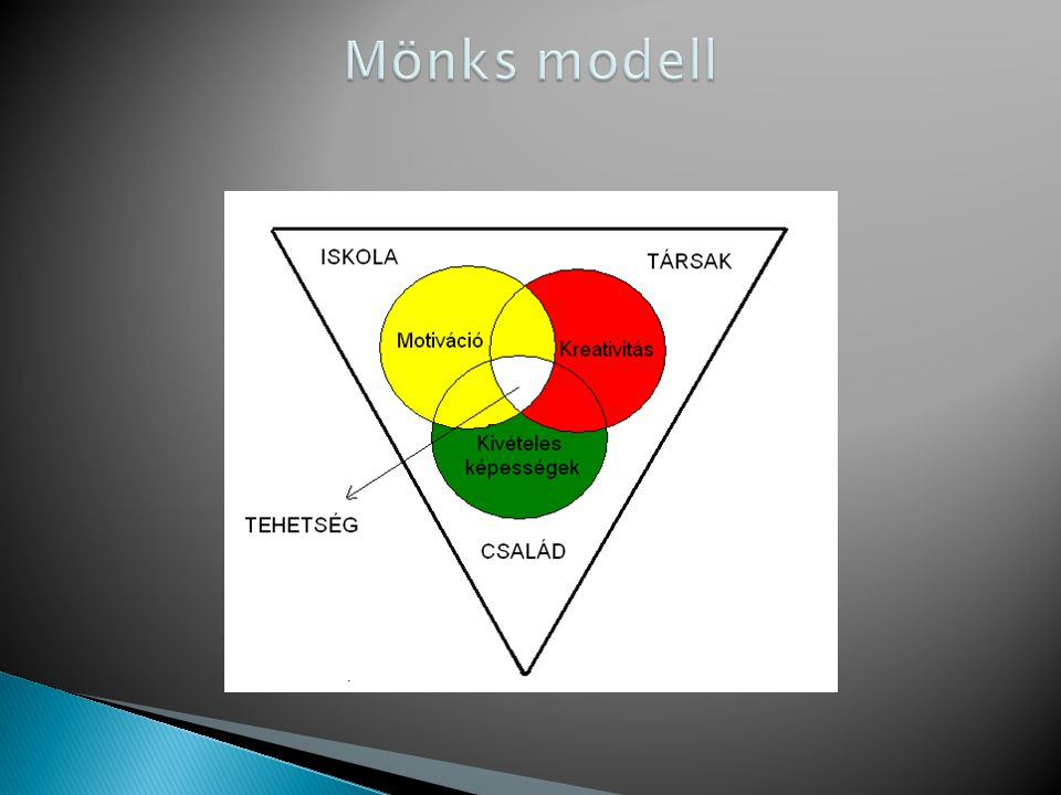 Mönks modell