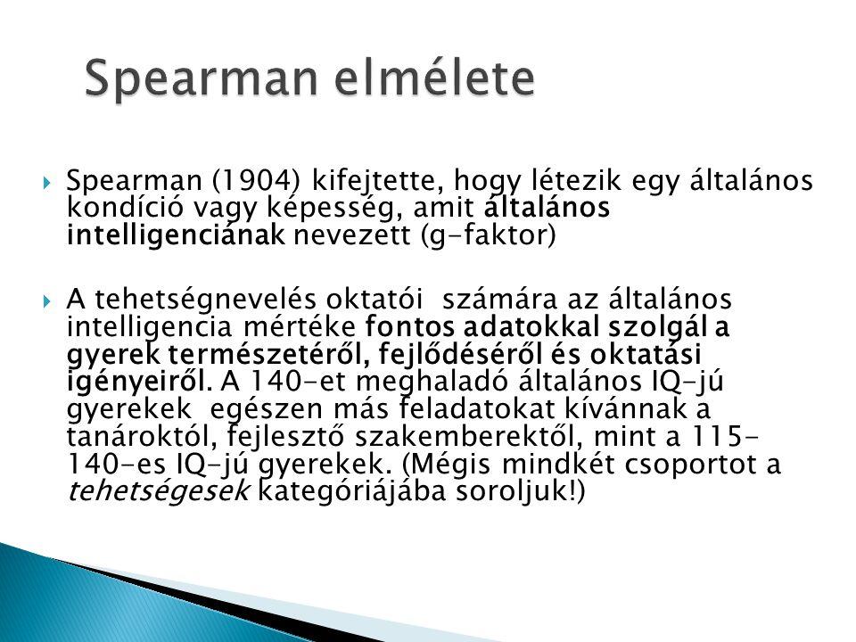 Spearman elmélete