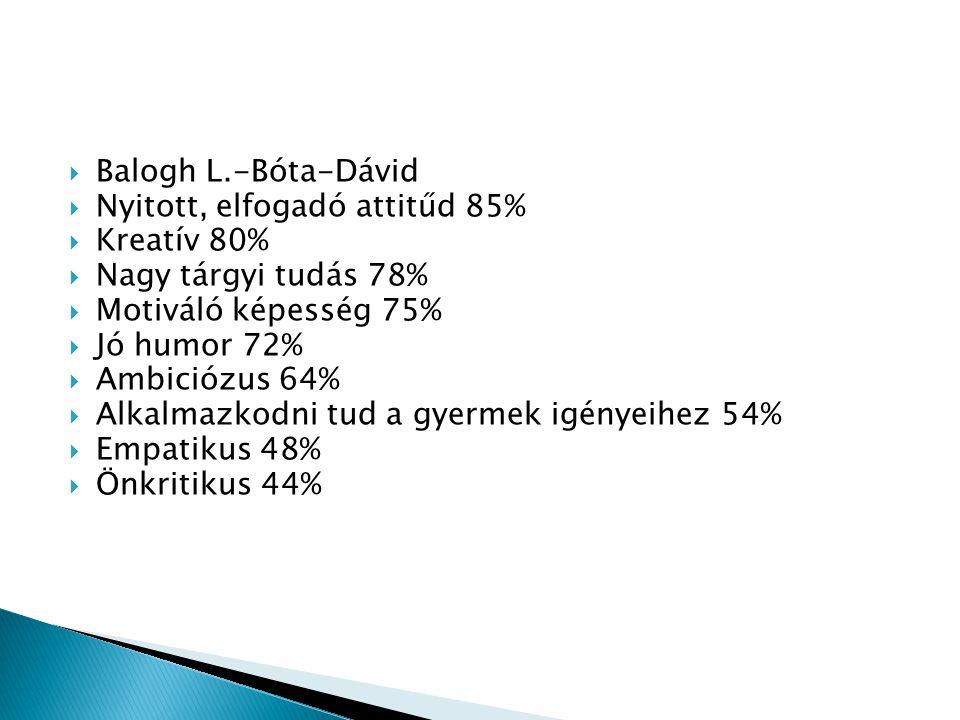 Balogh L.-Bóta-Dávid Nyitott, elfogadó attitűd 85% Kreatív 80% Nagy tárgyi tudás 78% Motiváló képesség 75%