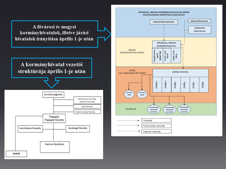 A kormányhivatal vezetői struktúrája április 1-je után
