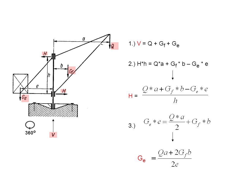 Ge 1.) V = Q + Gf + Ge 2.) H*h = Q*a + Gf * b – Ge * e H = 3.) 360o V