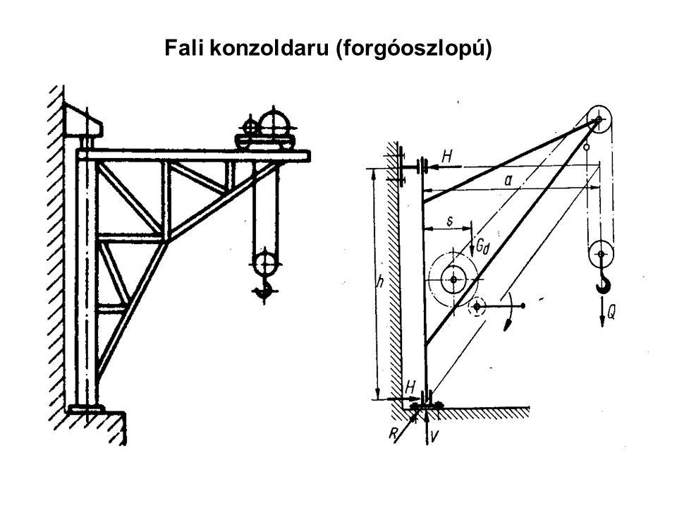Fali konzoldaru (forgóoszlopú)
