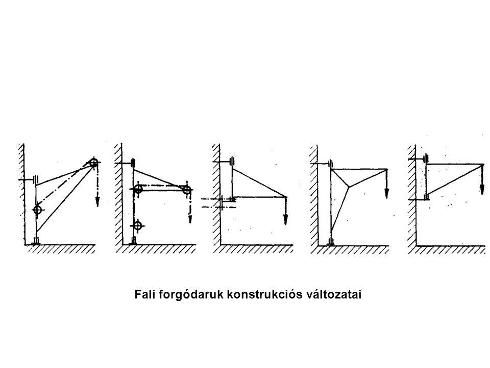 Fali forgódaruk konstrukciós változatai