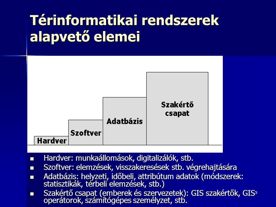 Térinformatikai rendszerek alapvető elemei