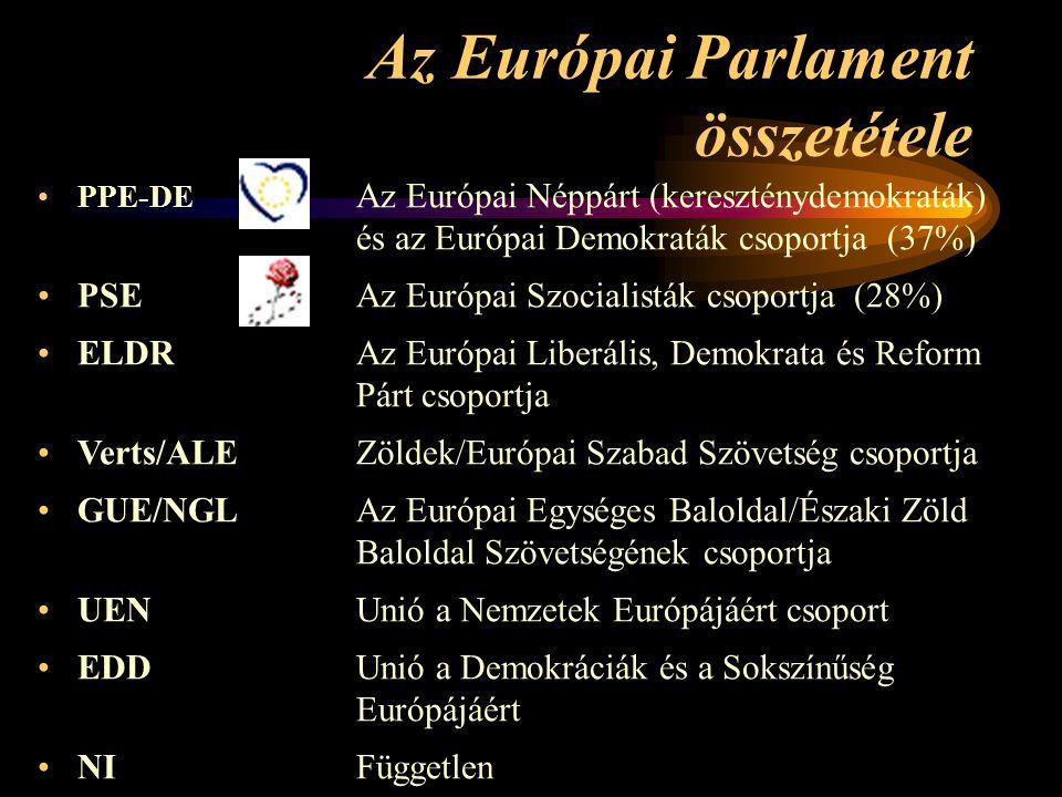Az Európai Parlament összetétele