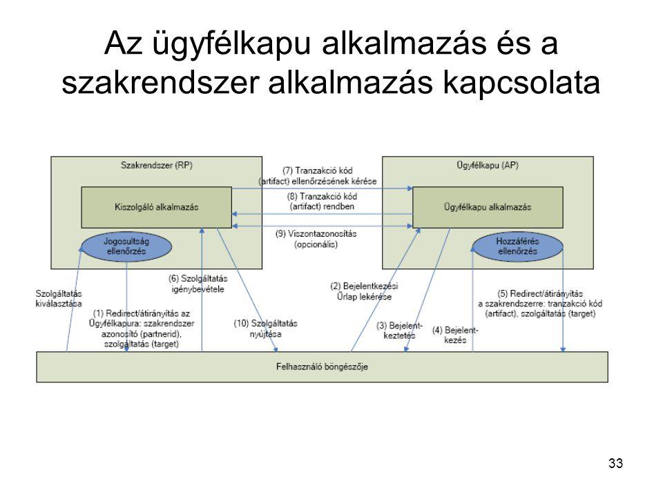 Az ügyfélkapu alkalmazás és a szakrendszer alkalmazás kapcsolata