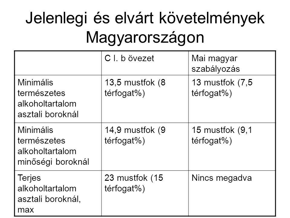 Jelenlegi és elvárt követelmények Magyarországon