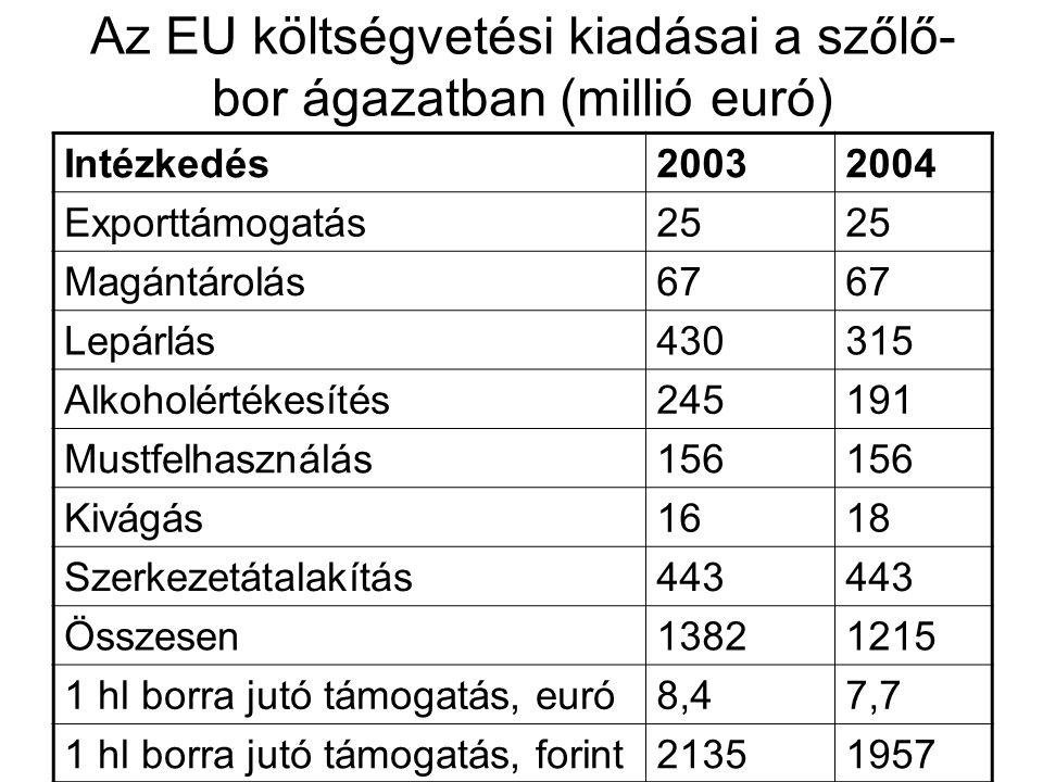 Az EU költségvetési kiadásai a szőlő-bor ágazatban (millió euró)