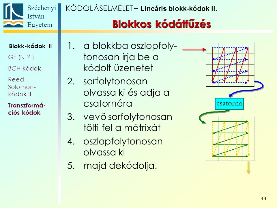 KÓDOLÁSELMÉLET – Lineáris blokk-kódok II.