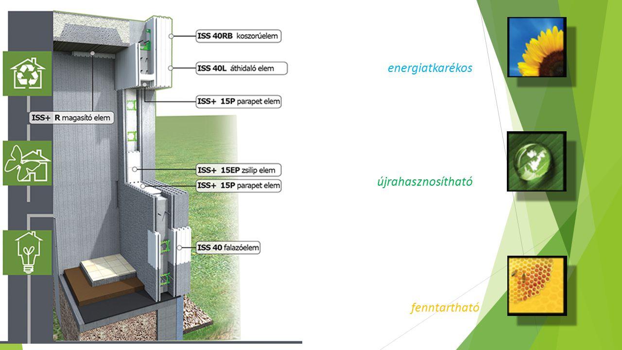 energiatkarékos újrahasznosítható fenntartható