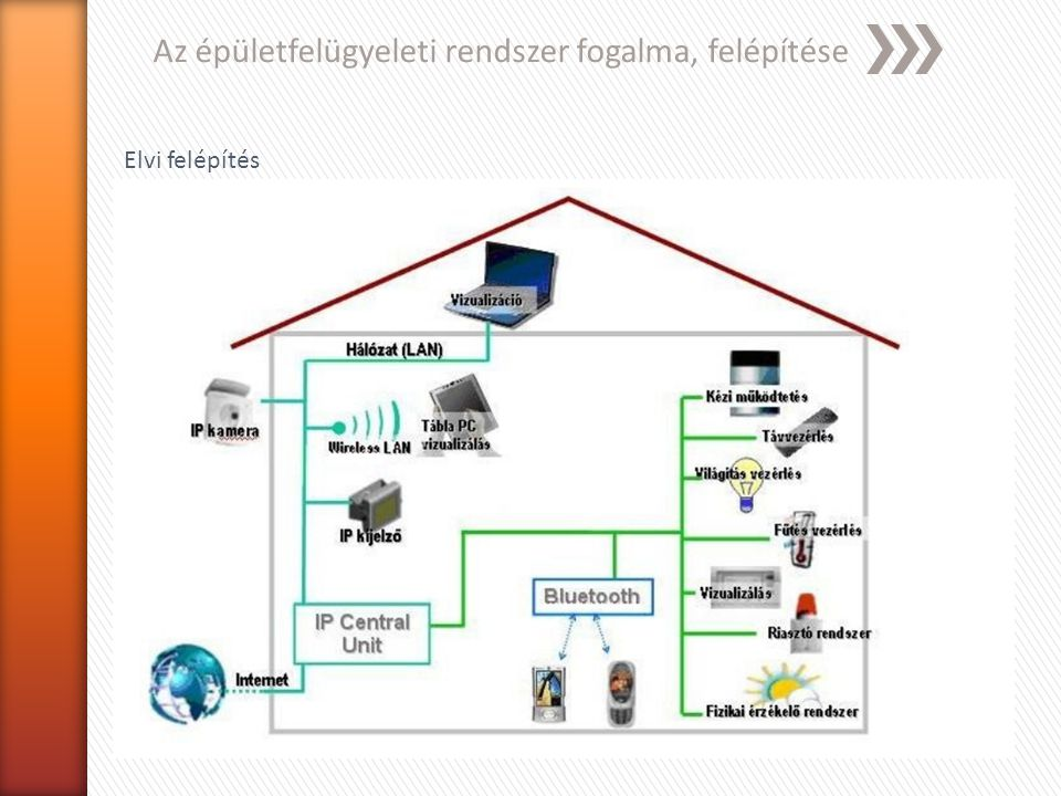 Az épületfelügyeleti rendszer fogalma, felépítése