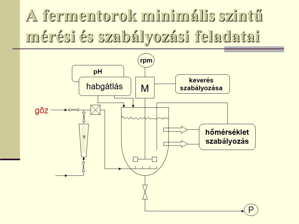 A fermentorok minimális szintű mérési és szabályozási feladatai